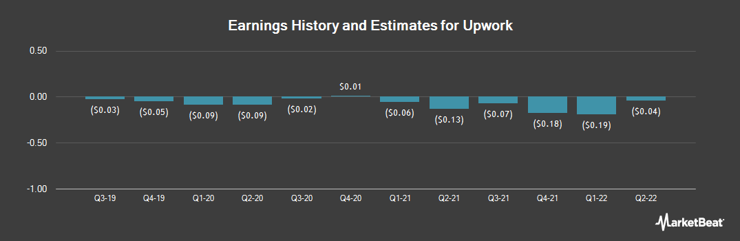 Earnings by Quarter for Upwork (NASDAQ:UPWK)