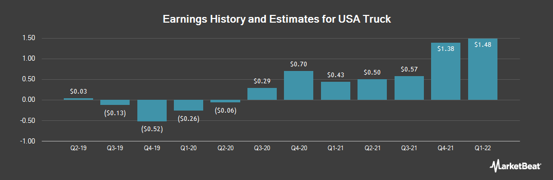 Earnings by Quarter for USA Truck (NASDAQ:USAK)