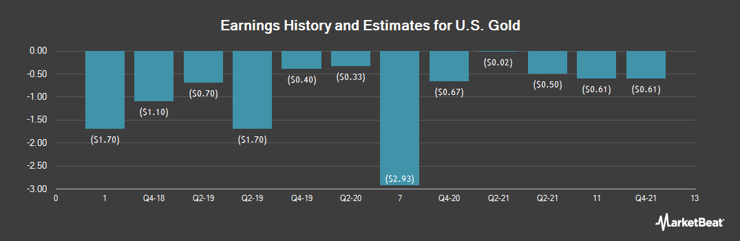 Earnings by Quarter for US Gold (NASDAQ:USAU)