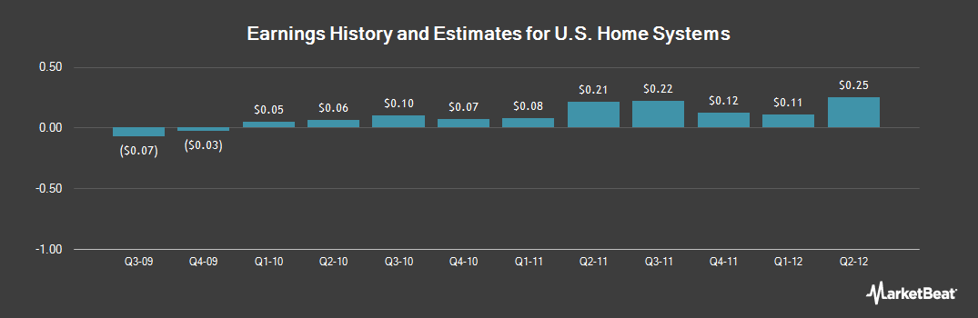 Earnings by Quarter for US Home Systems (NASDAQ:USHS)