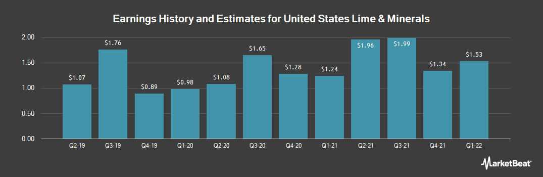 Earnings by Quarter for United States Lime & Minerals (NASDAQ:USLM)