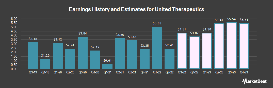 Earnings by Quarter for United Therapeutics (NASDAQ:UTHR)