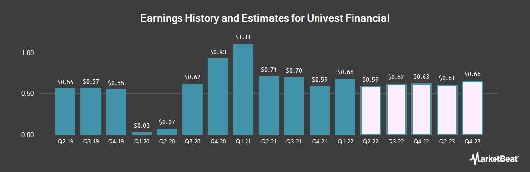 Earnings by Quarter for Univest Co. of Pennsylvania (NASDAQ:UVSP)