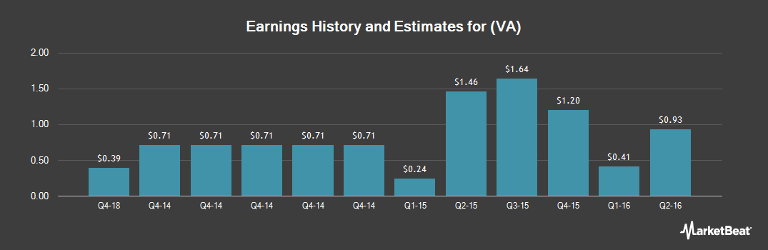 Earnings by Quarter for Virgin America (NASDAQ:VA)