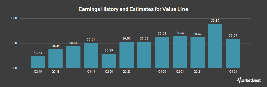 Earnings by Quarter for Value Line (NASDAQ:VALU)