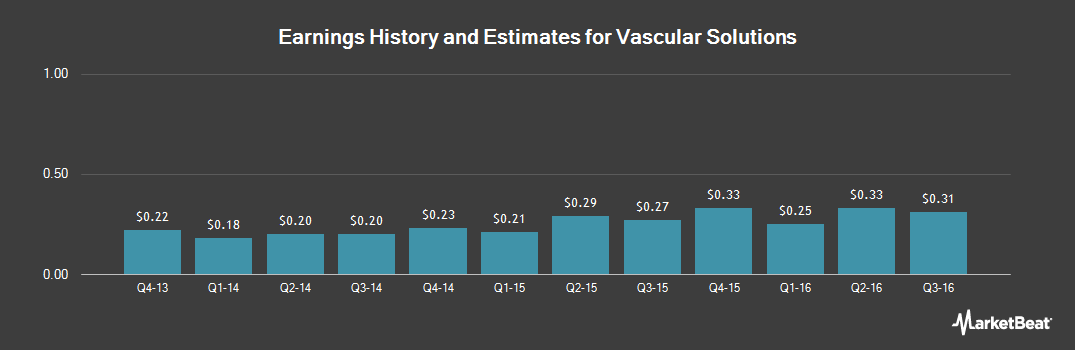 Earnings by Quarter for Vascular Solutions (NASDAQ:VASC)