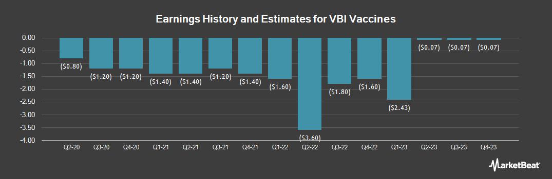 Earnings by Quarter for VBI Vaccines (NASDAQ:VBIV)