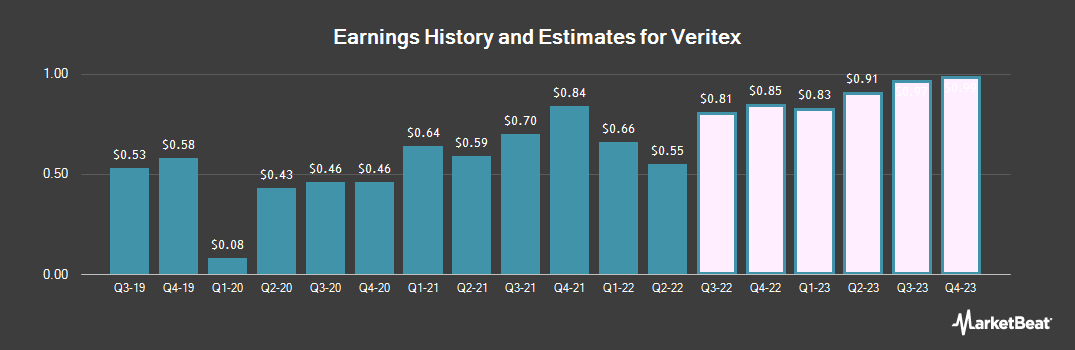 Earnings by Quarter for Veritex Holdings (NASDAQ:VBTX)