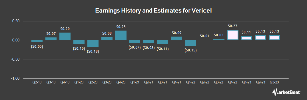 Earnings by Quarter for Vericel (NASDAQ:VCEL)