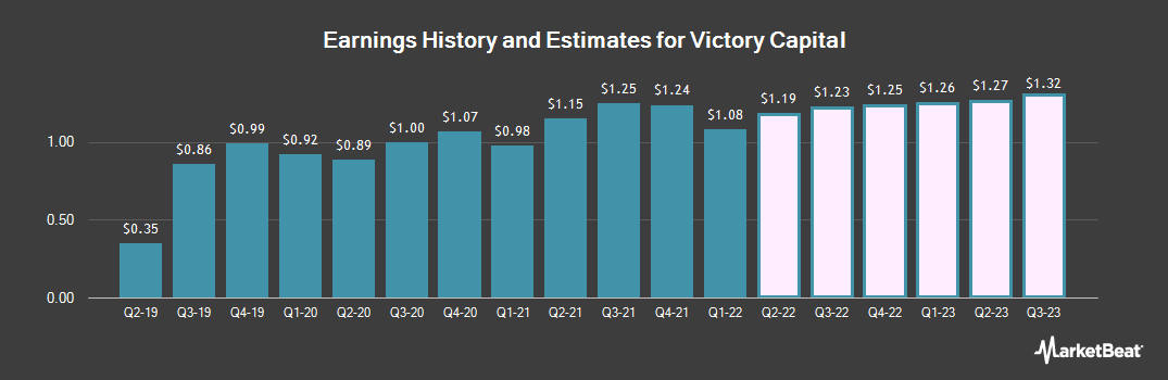 Earnings by Quarter for Victory Capital (NASDAQ:VCTR)