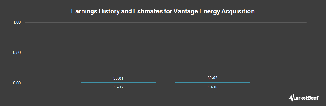Earnings by Quarter for Vantage Energy (NASDAQ:VEAC)