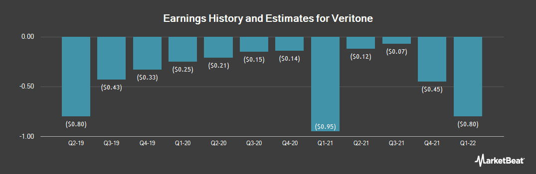 Earnings by Quarter for Veritone (NASDAQ:VERI)