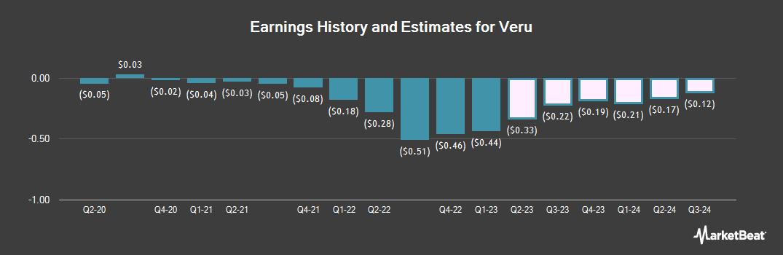 Earnings by Quarter for Female Health (NASDAQ:VERU)