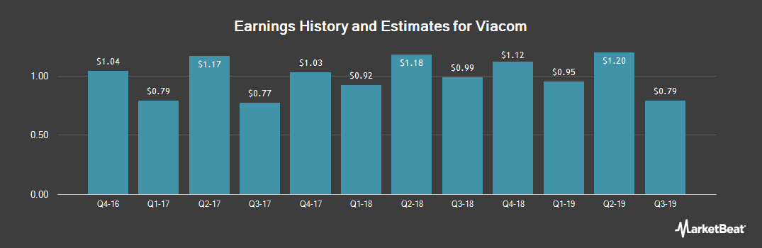 Earnings by Quarter for Viacom (NASDAQ:VIAB)