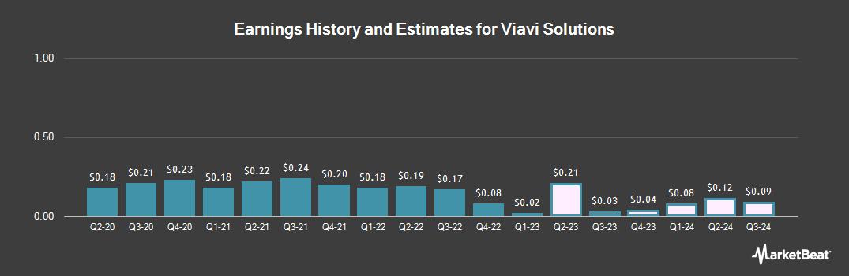Earnings by Quarter for Viavi Solutions (NASDAQ:VIAV)