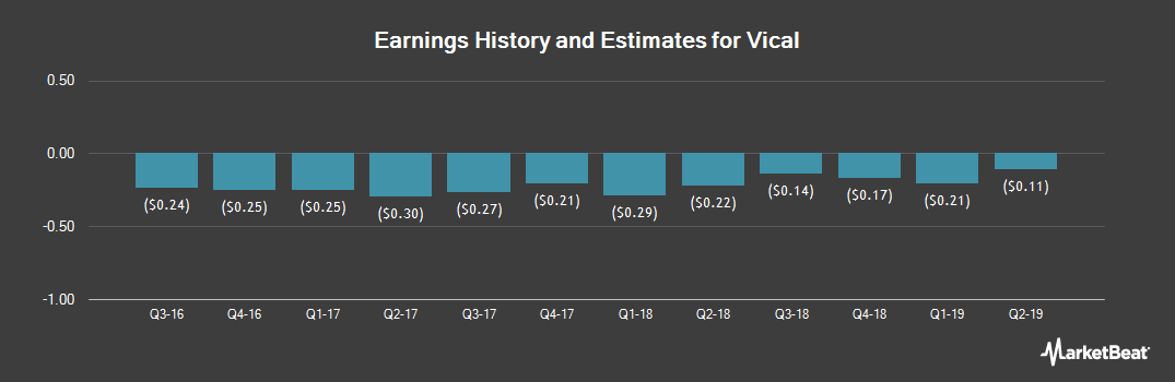 Earnings by Quarter for Vical (NASDAQ:VICL)