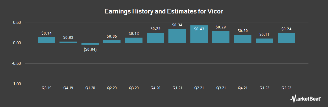 Earnings by Quarter for Vicor Corporation (NASDAQ:VICR)