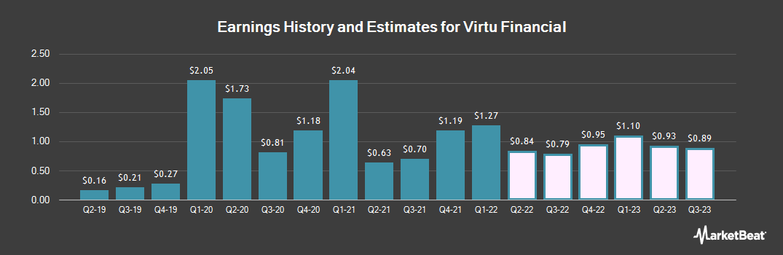 Earnings by Quarter for Virtu Financial (NASDAQ:VIRT)