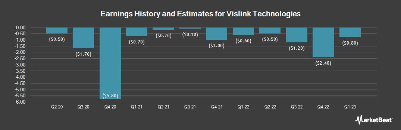 Earnings by Quarter for Vislink Technologies (NASDAQ:VISL)