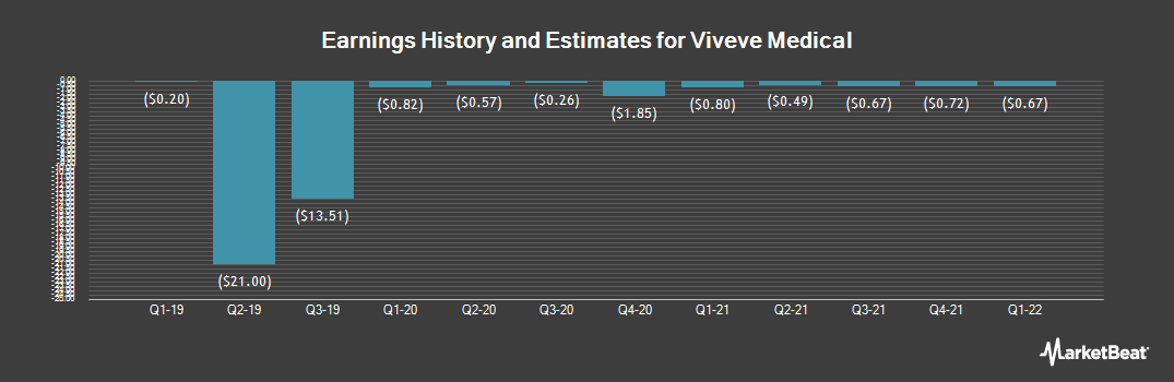 Earnings by Quarter for Viveve Medical (NASDAQ:VIVE)