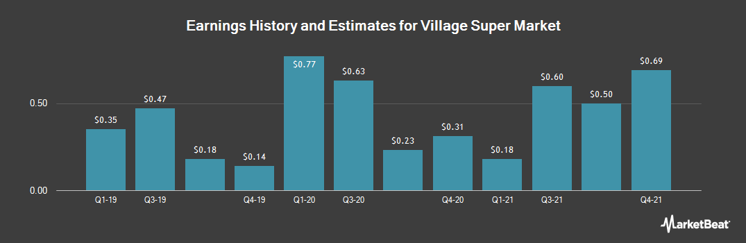 Earnings by Quarter for Village Super Market (NASDAQ:VLGEA)