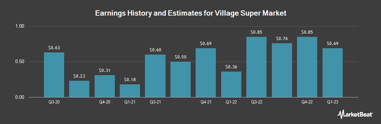 Earnings by Quarter for Village SuprMkt/SHS (NASDAQ:VLGEA)
