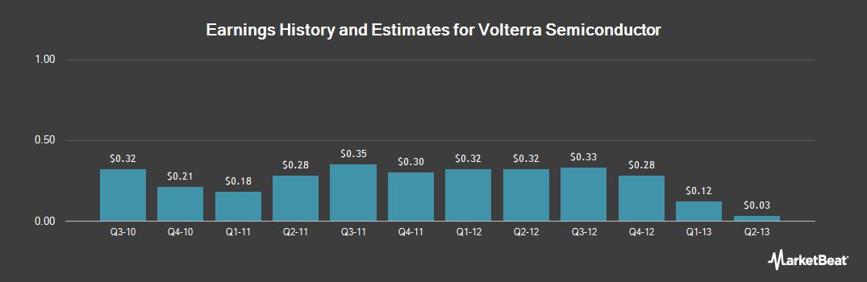 Earnings by Quarter for Volterra Semiconductor (NASDAQ:VLTR)