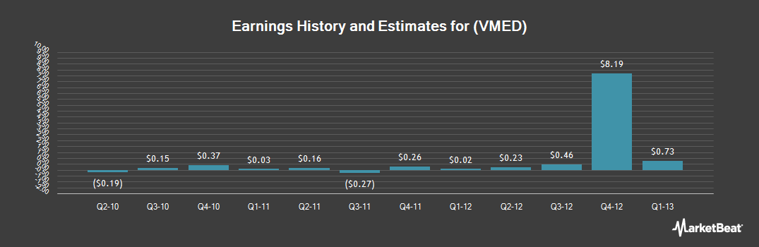 Earnings by Quarter for Virgin Media (NASDAQ:VMED)