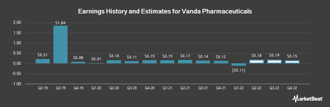 Earnings by Quarter for Vanda Pharmaceuticals (NASDAQ:VNDA)