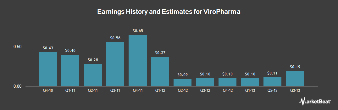 Earnings by Quarter for Shire Viropharma (NASDAQ:VPHM)