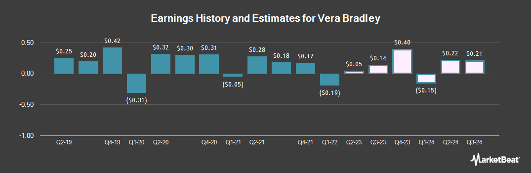 Earnings by Quarter for Vera Bradley (NASDAQ:VRA)