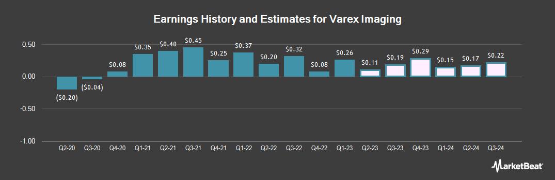 Earnings by Quarter for Varex Imaging (NASDAQ:VREX)