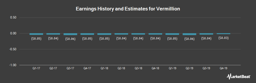 Earnings by Quarter for Vermillion (NASDAQ:VRML)