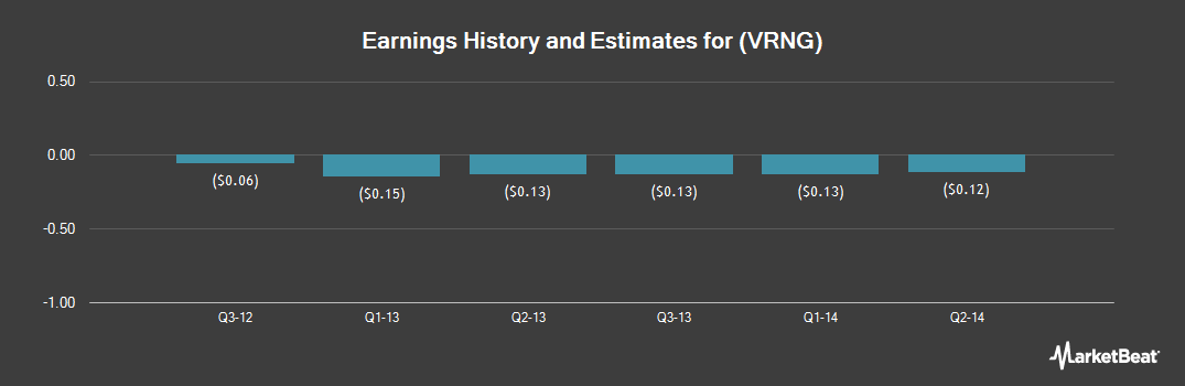 Earnings by Quarter for Form (NASDAQ:VRNG)