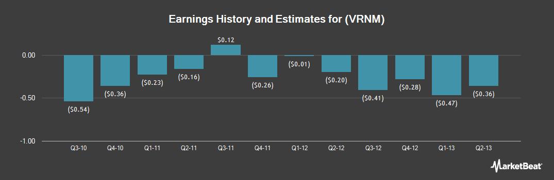 Earnings by Quarter for Verenium (NASDAQ:VRNM)