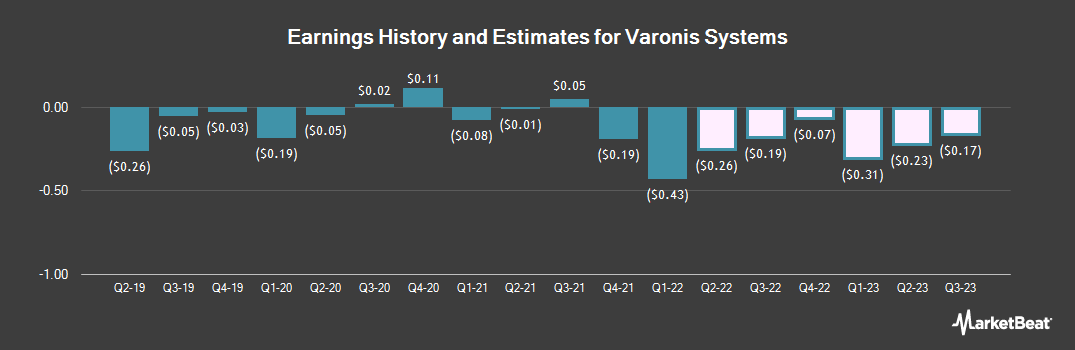 Earnings by Quarter for Varonis Systems (NASDAQ:VRNS)