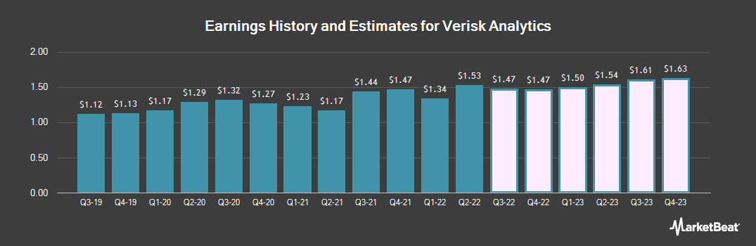 Earnings by Quarter for Verisk Analytics (NASDAQ:VRSK)