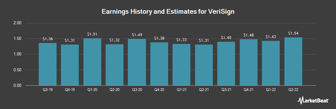 Earnings by Quarter for VeriSign (NASDAQ:VRSN)
