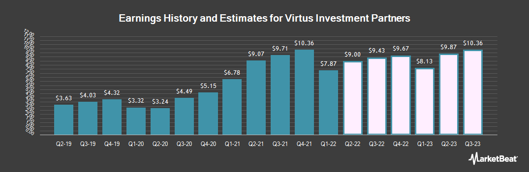 Earnings by Quarter for Virtus Investment Partners (NASDAQ:VRTS)