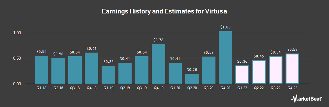 Earnings by Quarter for Virtusa (NASDAQ:VRTU)