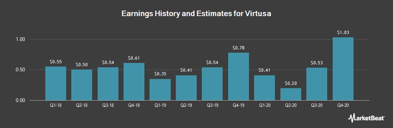 Earnings by Quarter for Virtusa Corporation (NASDAQ:VRTU)