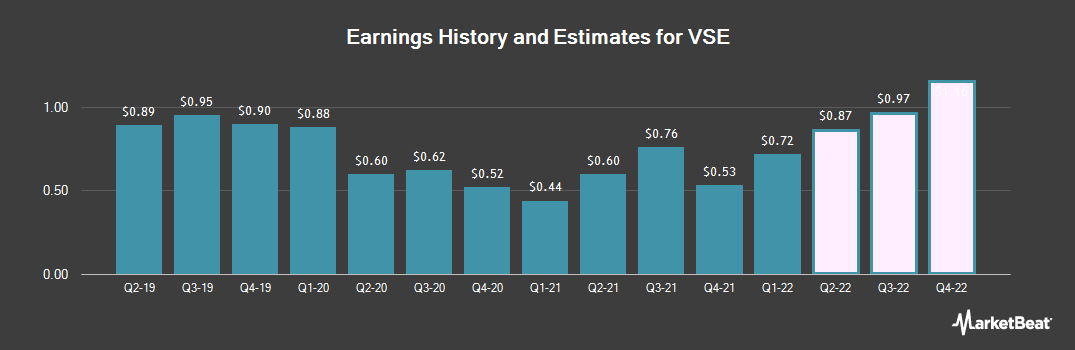 Earnings by Quarter for VSE (NASDAQ:VSEC)