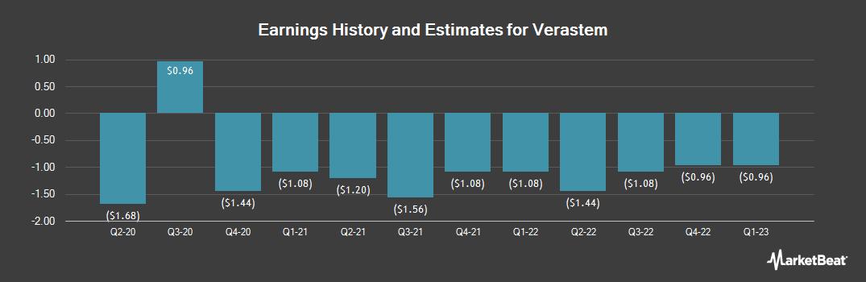 Earnings by Quarter for Verastem (NASDAQ:VSTM)