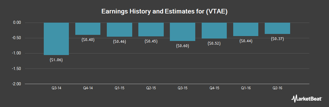 Earnings by Quarter for Vitae Pharmaceuticals (NASDAQ:VTAE)