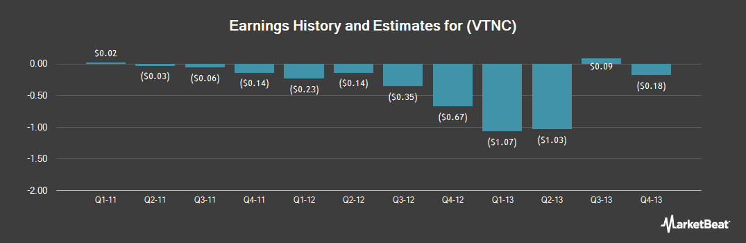 Earnings by Quarter for Vitran (NASDAQ:VTNC)