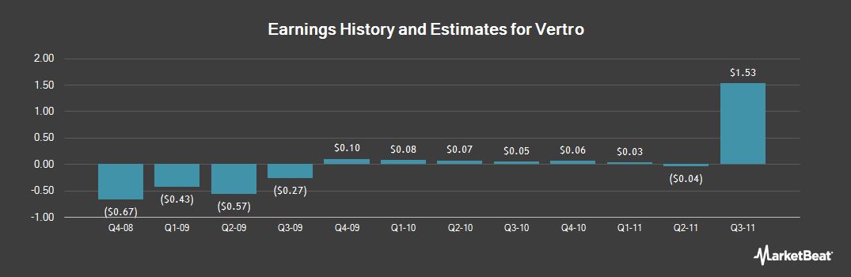 Earnings by Quarter for Vertro (NASDAQ:VTRO)