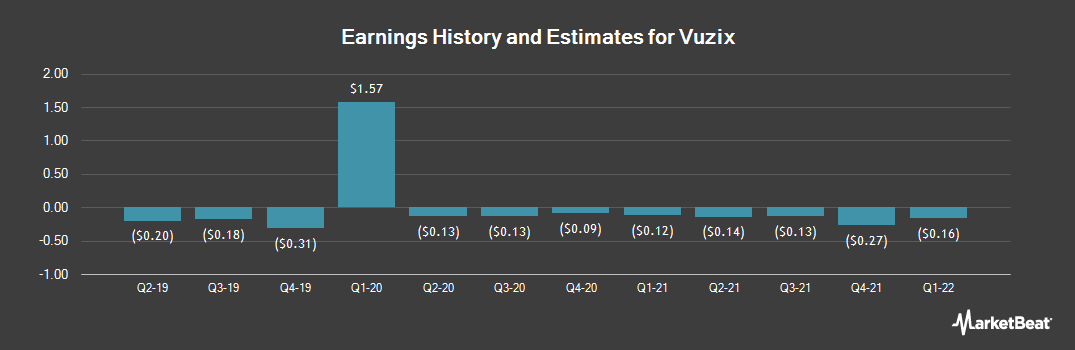 Earnings by Quarter for Vuzix (NASDAQ:VUZI)