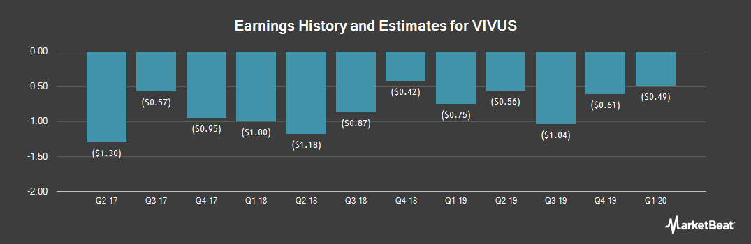Earnings by Quarter for VIVUS (NASDAQ:VVUS)