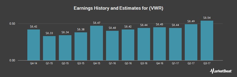 Earnings by Quarter for VWR Corp (NASDAQ:VWR)