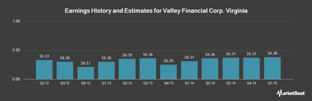 Earnings by Quarter for Valley Financial Corp. Virginia (NASDAQ:VYFC)